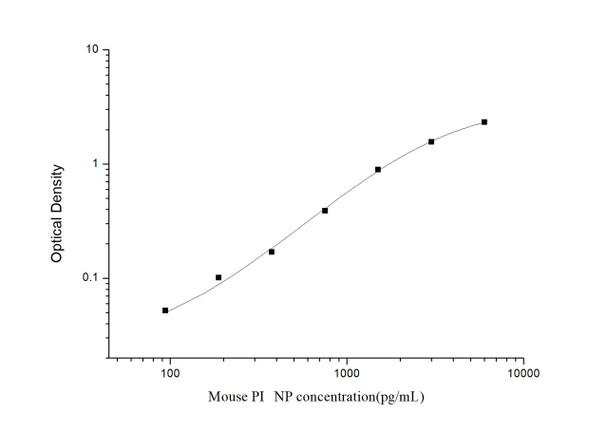 Mouse Cell Biology ELISA Kits Mouse P1NP Procollagen Type I N-Terminal Propeptide ELISA Kit MOES00806