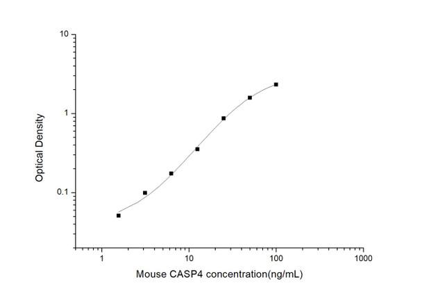 Mouse Immunology ELISA Kits Mouse CASP4 Caspase 4 ELISA Kit MOES00812