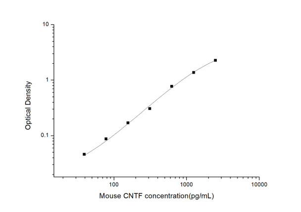 Mouse Developmental Biology ELISA Kits Mouse CNTF Ciliary Neurotrophic Factor ELISA Kit MOES00855