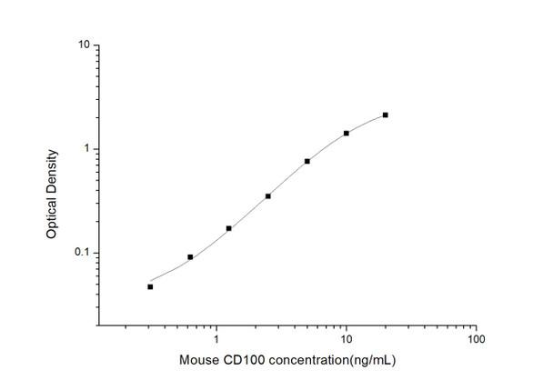 Mouse Developmental Biology ELISA Kits Mouse CD100 Cluster of Differentiation 100 ELISA Kit MOES00867