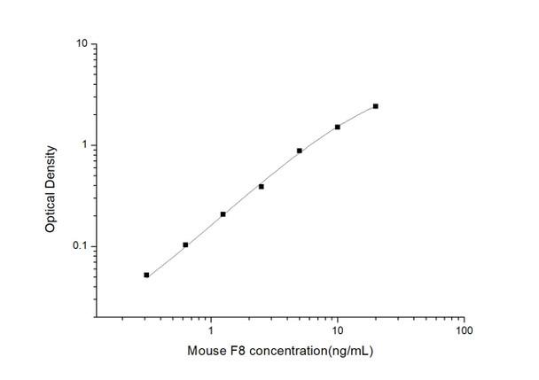 Mouse Immunology ELISA Kits Mouse FVIII Coagulation Factor VIII ELISA Kit MOES00873