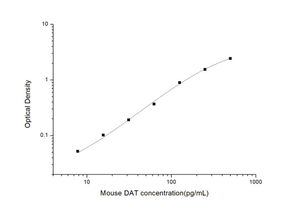 Mouse Neuroscience ELISA Kits Mouse DAT Dopamine Transporter ELISA Kit MOES00969