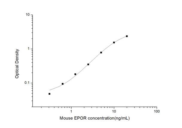 Mouse Immunology ELISA Kits Mouse EPOR Erythropoietin receptor ELISA Kit MOES00998
