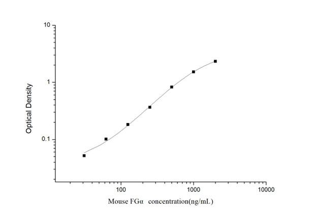 Mouse Immunology ELISA Kits Mouse FGA Fibrinogen Alpha chain ELISA Kit MOES01017