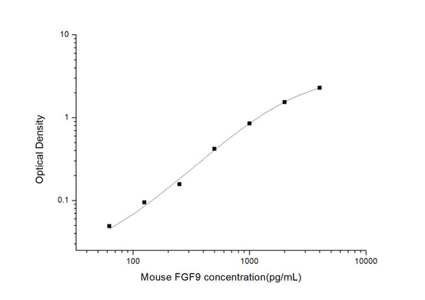 Mouse Developmental Biology ELISA Kits Mouse FGF9 Fibroblast Growth Factor 9 ELISA Kit MOES01023