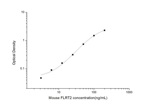 Mouse Cell Biology ELISA Kits 2 Mouse FLRT2 Fibronectin Leucine Rich Transmembrane Protein 2 ELISA Kit MOES01028