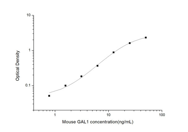 Mouse Cell Death ELISA Kits Mouse GAL1 Galectin 1 ELISA Kit MOES01046
