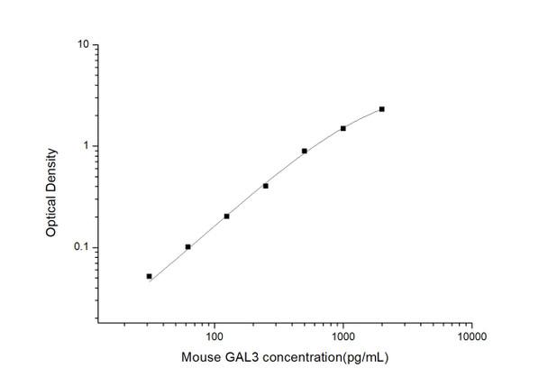 Mouse Developmental Biology ELISA Kits Mouse GAL3 Galectin 3 ELISA Kit MOES01048
