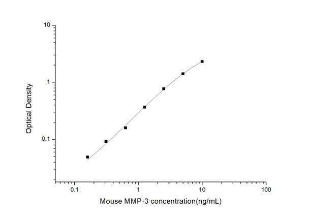 Mouse Cell Biology ELISA Kits 2 Mouse MMP-3 Matrix Metalloproteinase 3 ELISA Kit MOES01134
