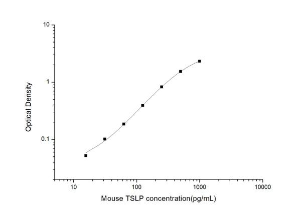 Mouse Immunology ELISA Kits Mouse TSLP Thymic Stromal Lymphopoietin ELISA Kit MOES01153
