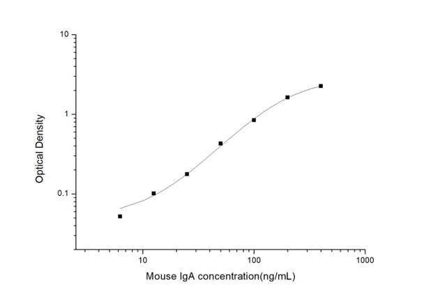 Mouse Cell Biology ELISA Kits Mouse IgA Immunoglobulin A ELISA Kit MOES01187