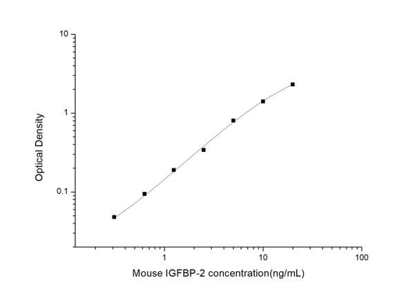 Mouse Developmental Biology ELISA Kits Mouse IGFBP-2 Insulin-Like Growth Factor Binding Protein 2 ELISA Kit MOES01202