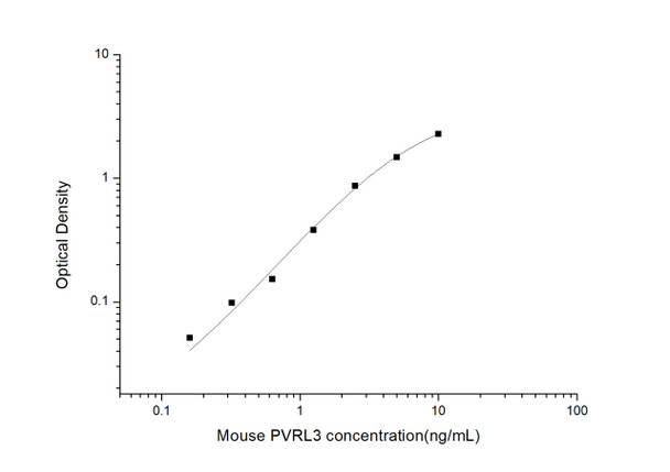 Mouse Cell Biology ELISA Kits 2 Mouse PVRL3 Poliovirus Receptor Related Protein 3 ELISA Kit MOES01385