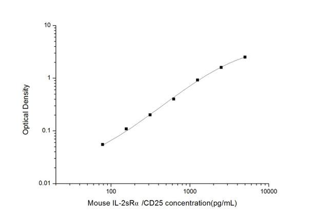 Mouse Immunology ELISA Kits Mouse IL-2sR alpha/CD25 ELISA Kit MOES01490