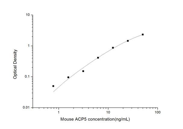 Mouse Cell Biology ELISA Kits 1 Mouse TRACP-5b Tartrate-Resistant Acid Phosphatase 5b ELISA Kit MOES01524