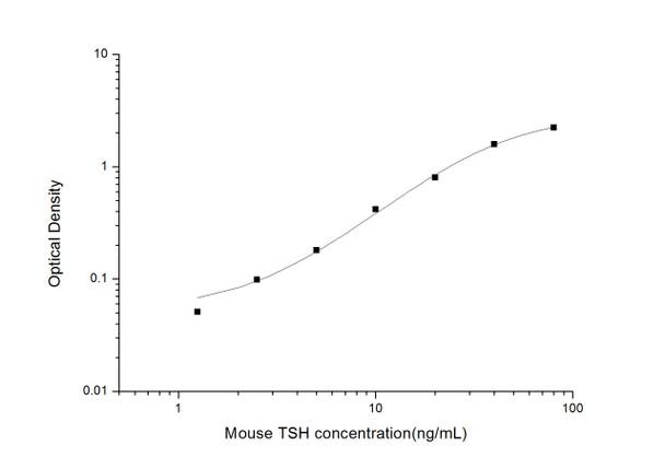 Mouse Cell Biology ELISA Kits 1 Mouse TSH Thyroid Stimulating Hormone ELISA Kit MOES01557