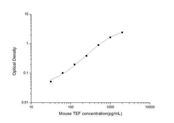 Mouse Cell Biology ELISA Kits 2 Mouse TEF Thyrotroph Embryonic Factor ELISA Kit MOES01559