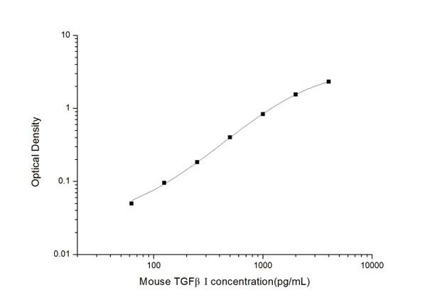 Mouse Cell Biology ELISA Kits 2 Mouse TGFbI Transforming Growth Factor Beta Induced ELISA Kit MOES01580