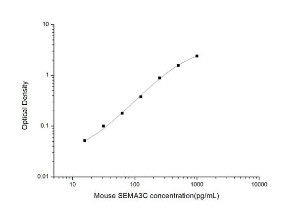 Mouse Developmental Biology ELISA Kits Mouse SEMA3CSemaphorin-3CELISA Kit MOES01642