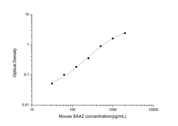 Mouse Immunology ELISA Kits Mouse SAA2 Serum Amyloid A2 ELISA Kit MOES01662