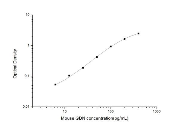 Mouse Developmental Biology ELISA Kits Mouse GDNGlia Derived NexinELISA Kit MOES01783