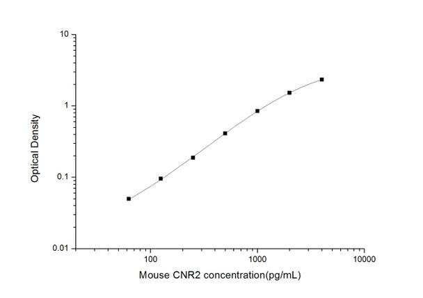 Mouse Immunology ELISA Kits Mouse CNR2Cannabinoid Receptor 2ELISA Kit MOES01791