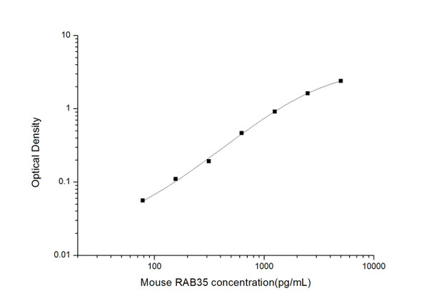 Mouse Cell Biology ELISA Kits 2 Mouse RAB35 Ras-related protein Rab-35 ELISA Kit MOES01818