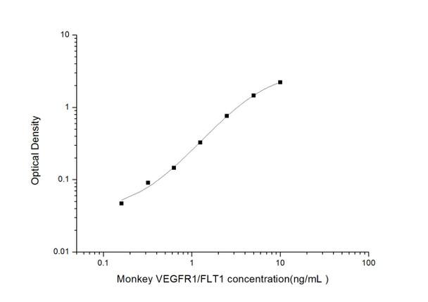 Monkey ELISA Kits Monkey VEGFR1/Flt1 Vascuoar Endothelial Growth Factor Receptor 1 ELISA Kit MKES00004
