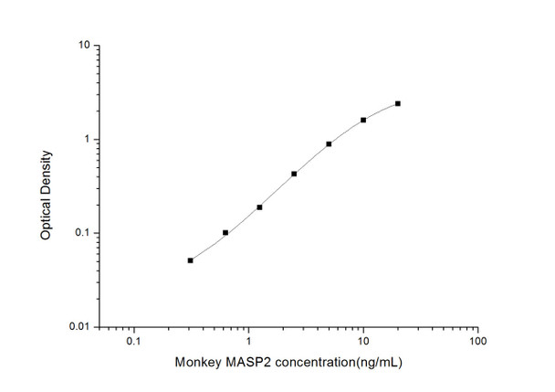 Monkey ELISA Kits Monkey MASP2 Mannan Associated Serine Protease 2 ELISA Kit MKES00013