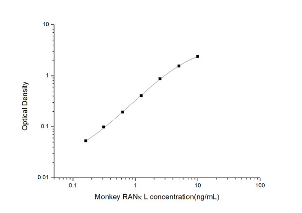 Monkey ELISA Kits Monkey RANkL Receptor Activator of Nuclear Factor Kappa B Ligand ELISA Kit MKES00026