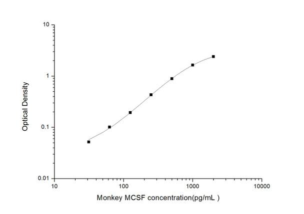 Rat Signaling ELISA Kits 3 Monkey MCSF Macrophage Colony Stimulating Factor 1 ELISA Kit MKES00053