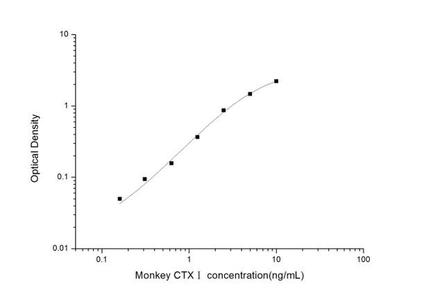 Rat Signaling ELISA Kits 3 Monkey CTXI Cross Linked C-telopeptide of Type I Collagen ELISA Kit MKES00069