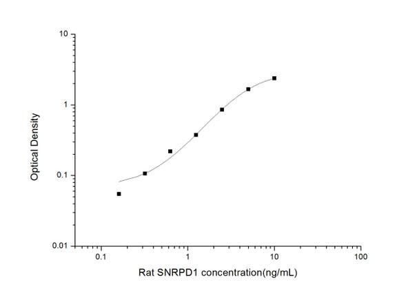 Rat Signaling ELISA Kits 4 Rat SNRPD1 Small Nuclear Ribonucleoprotein D1 ELISA Kit RTES00740
