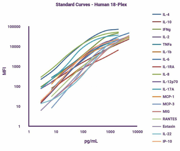GeniePlex Human T Helper Cytokine 3-Plex Panel 2 96 Tests