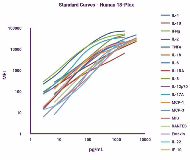 GeniePlex Non-Human Primate NHP Th1/Th2 6-Plex 96 Tests