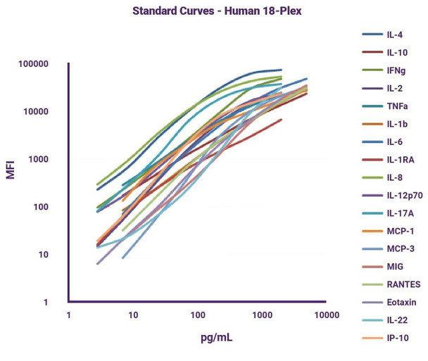 GeniePlex Human CCL7/SYCA7/MCP-3/MARC Immunoassay