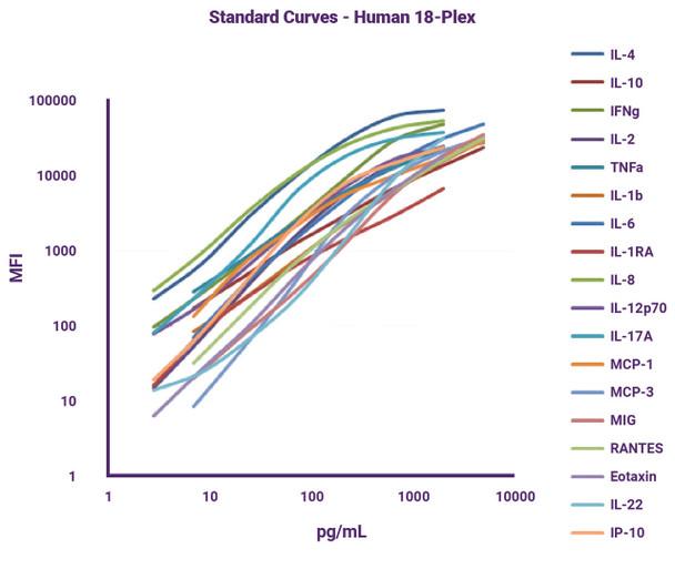 GeniePlex Human RAGE/AGER/sRAGE Immunoassay