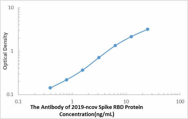 SARS-COV-2 Spike RBD Protein Antibody ELISA Kit