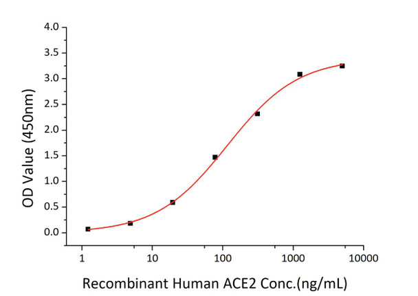 Recombinant SARS-CoV-2 Spike S1S2 ECD Protein