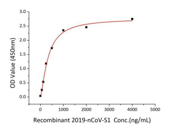 Recombinant Spike Protein - SARS-CoV-2