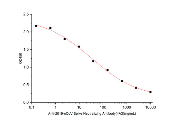 SARS-CoV-2 Spike Neutralizing Antibody