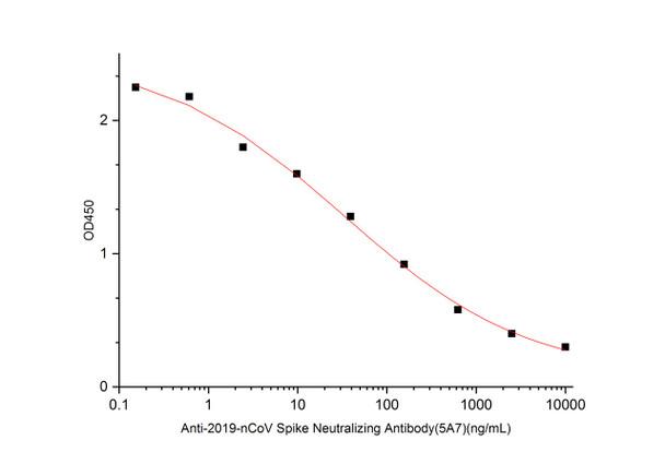SARS-CoV-2 Spike Neutralizing Antibody RBD, mFc Tag