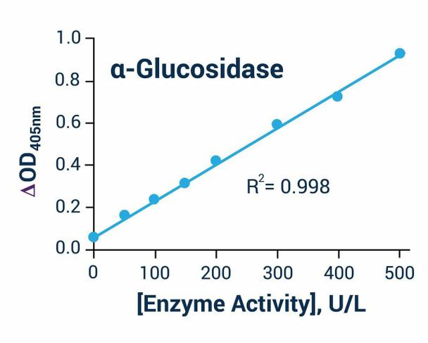 Metabolism Assays Alpha-Glucosidase Activity Assay Kit BA0012