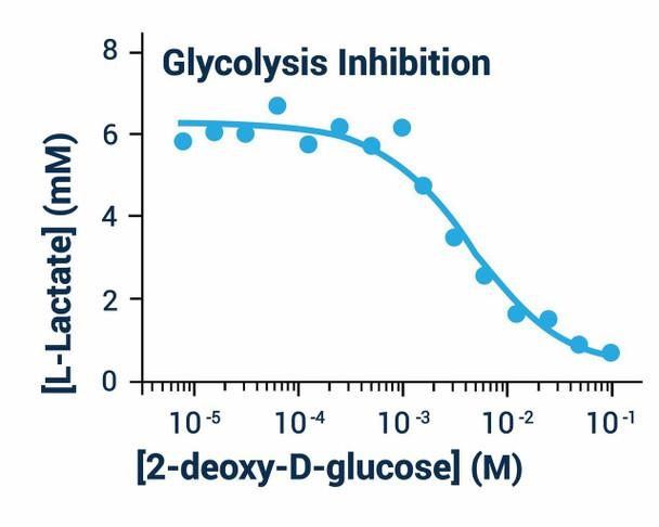 Metabolism Assays Glycolysis Assay Kit BA0086