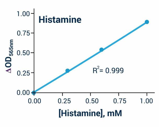 Metabolism Assays Histamine Assay Kit BA0120