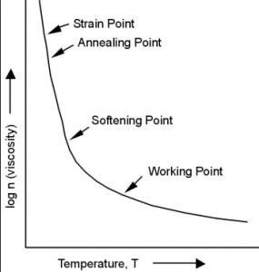 Strain Point