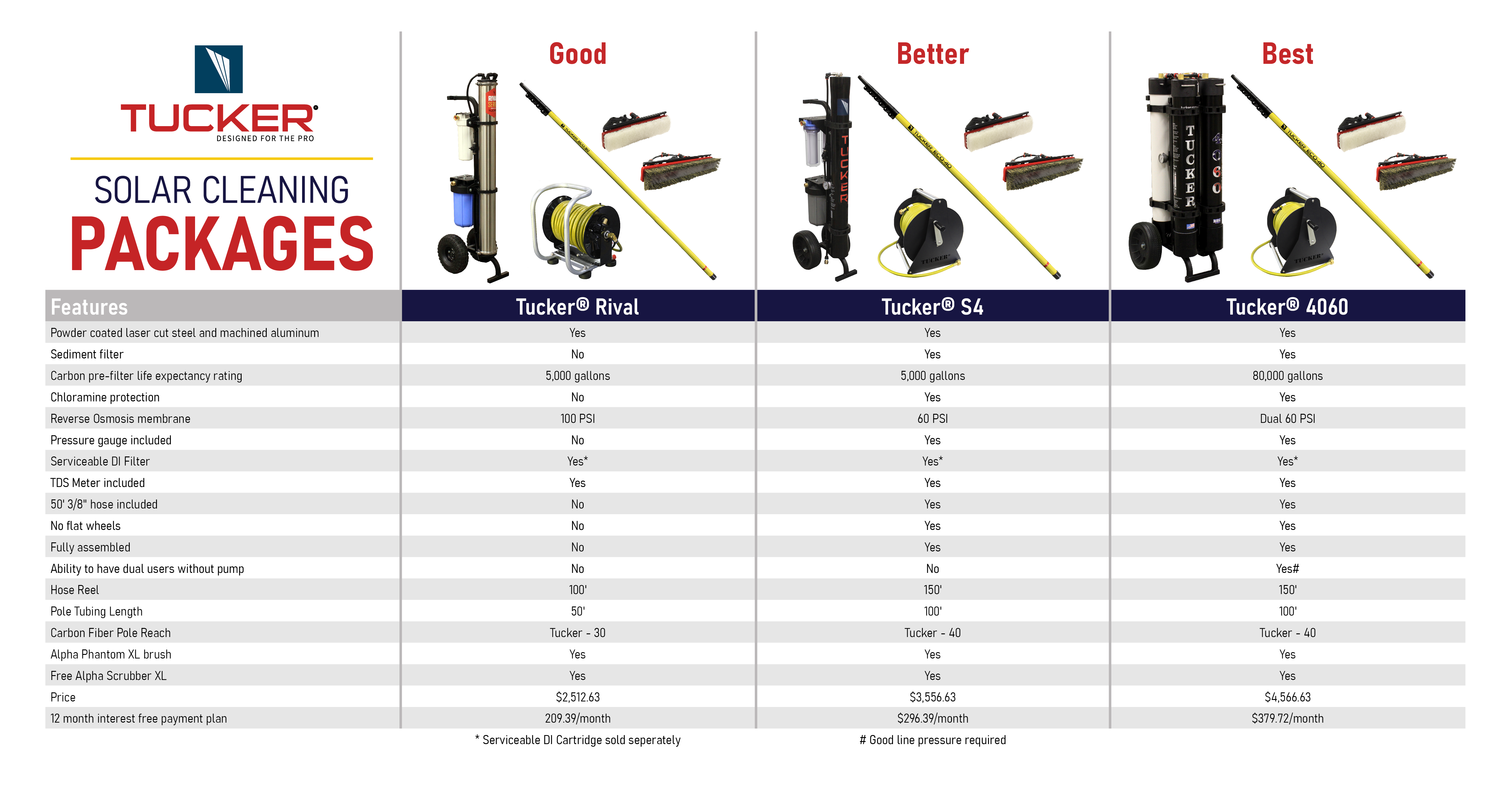 solar-cleaning-packages-chart-facebook.png