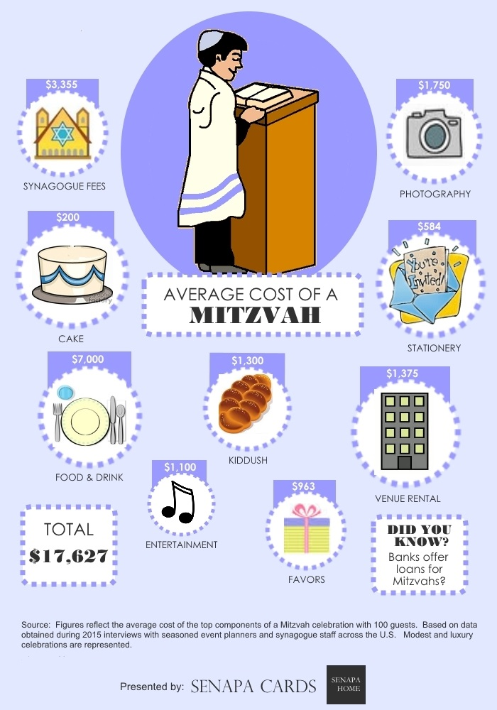 average cost of a bar mitzvah