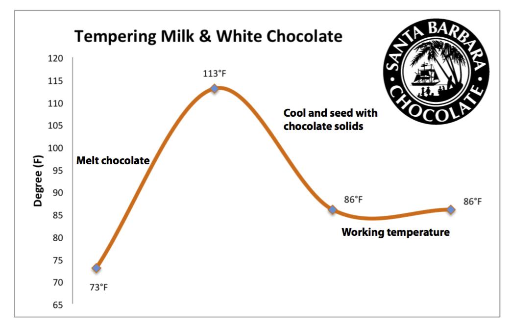 tempering-milk-and-white-chocolate.jpg