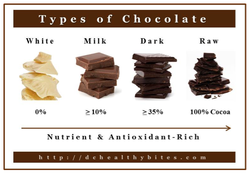 types-of-chocolate-and-antioxidants.png